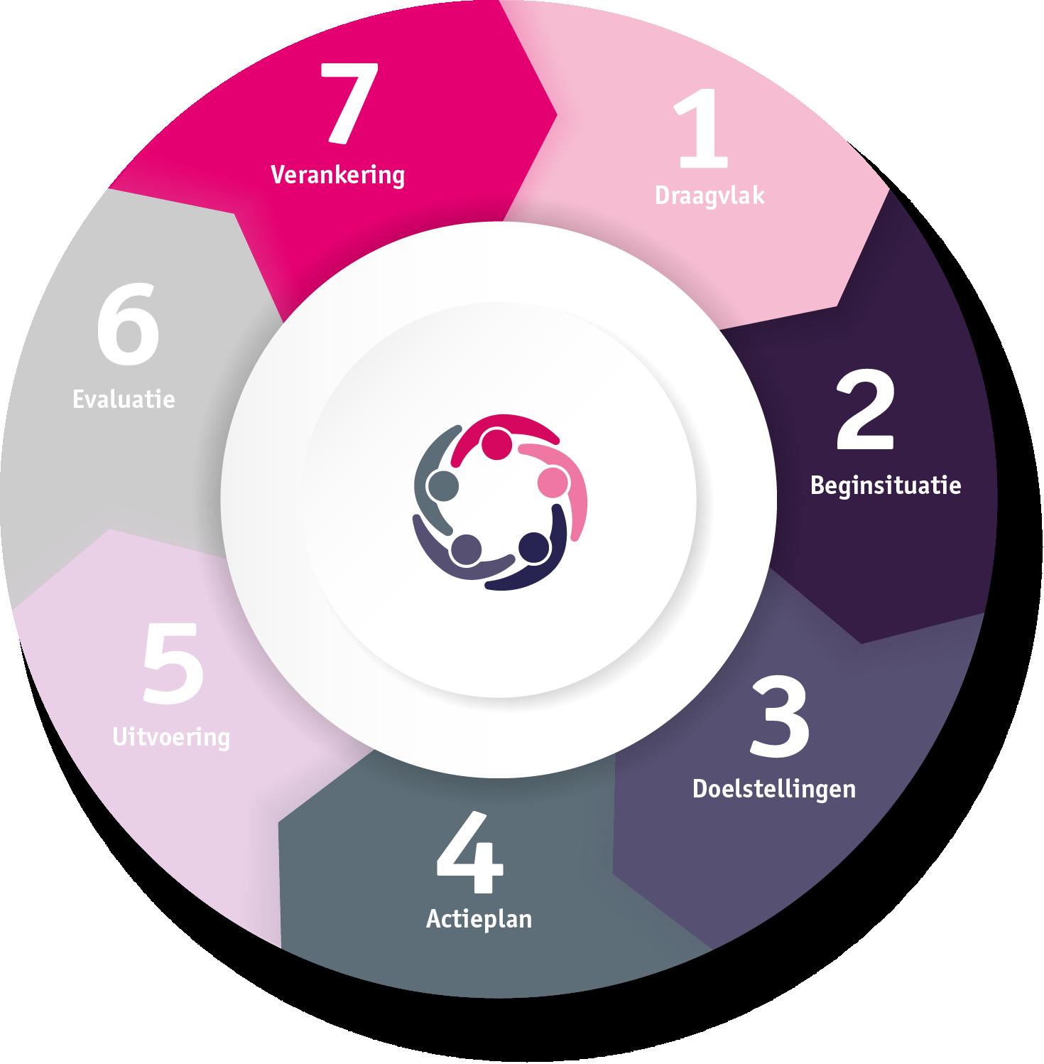 In 7 stappen naar beleid